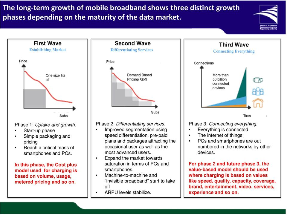 devices Subs Phase 1: Uptake and growth. Start-up phase Simple packaging and pricing Reach a critical mass of smartphones and PCs.