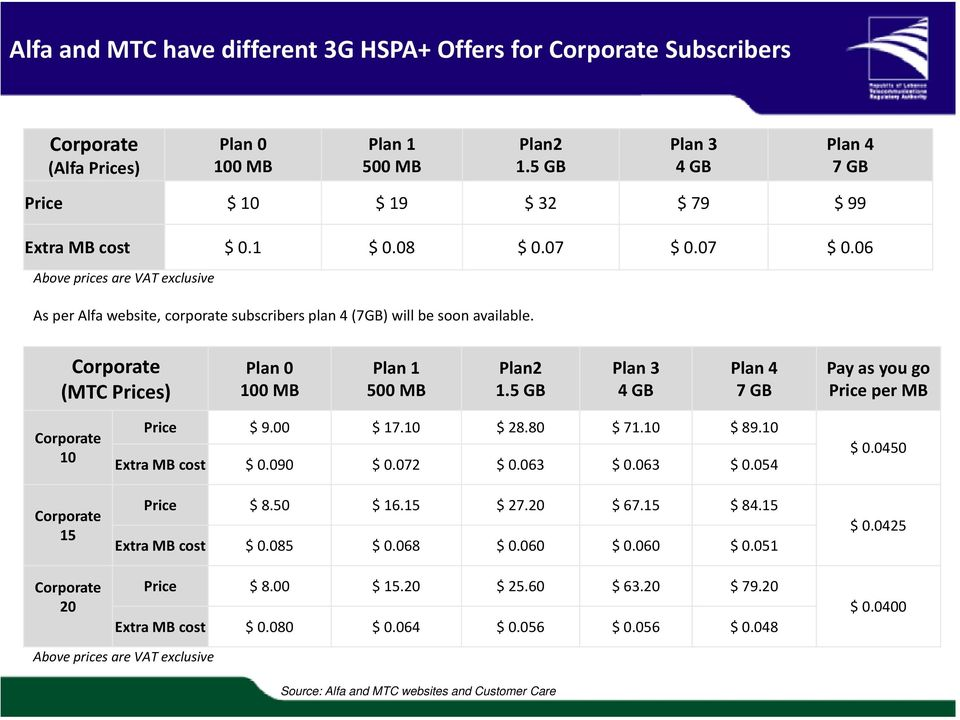 07 $ 0.06 Above prices are VAT exclusive As per Alfa website, corporate subscribers plan 4 (7GB) will be soon available. Corporate (MTC Prices) Plan 0 100 MB Plan 1 500 MB Plan2 1.