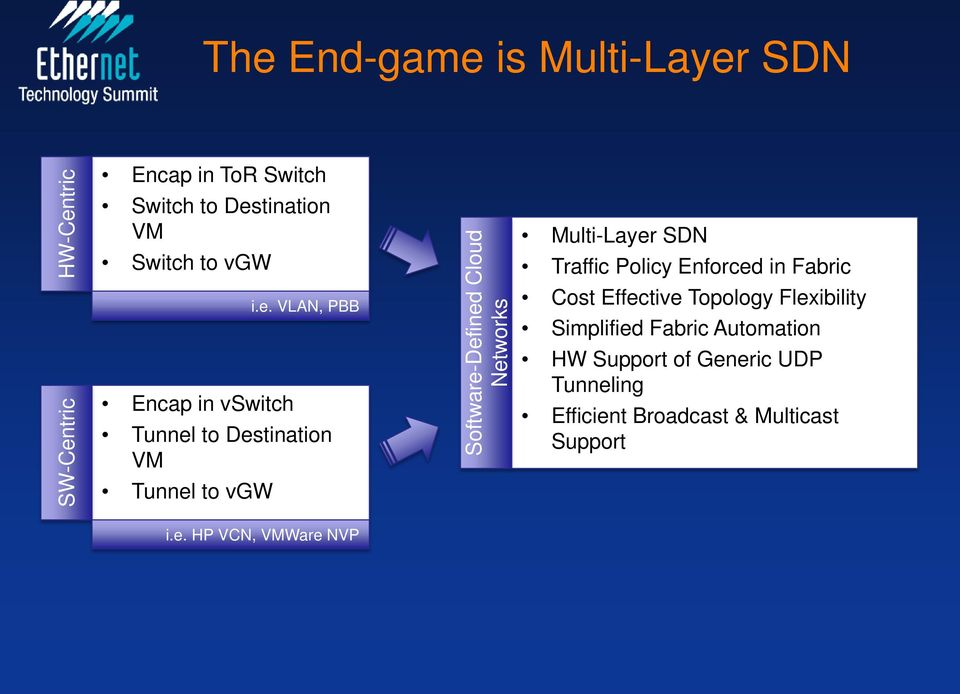 VLAN, PBB Tunnel to Destination VM Tunnel to vgw Software-Defined Cloud Networks Multi-Layer SDN Traffic
