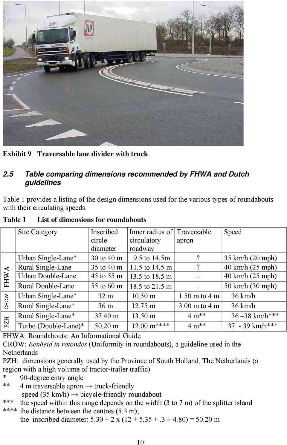 Table 1 List of dimensions for roundabouts Site Category Inscribed circle diameter Inner radius of circulatory roadway Traversable apron Speed Urban Single-Lane* 30 to 40 m 9.5 to 14.5m?