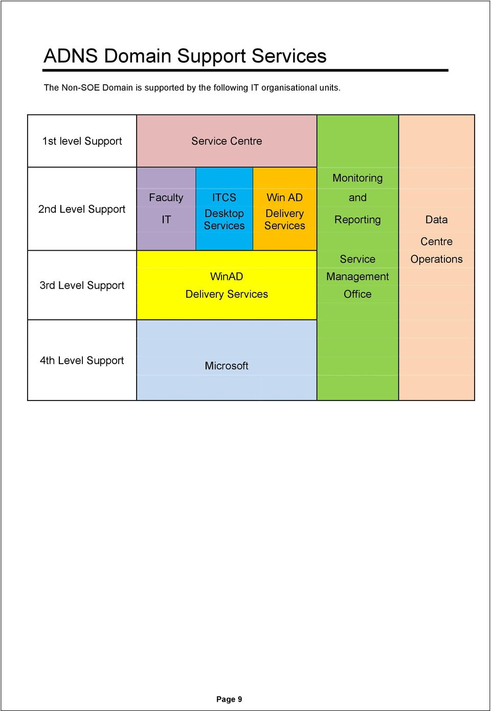 1st level Support Service Centre 2nd Level Support 3rd Level Support Monitoring Faculty