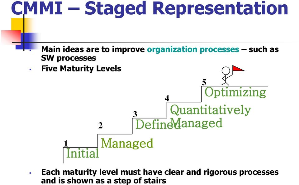 Initial 3 Each maturity level must have clear and rigorous processes