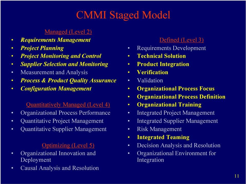 Organizational Innovation and Deployment Causal Analysis and Resolution Defined (Level 3) Requirements Development Technical Solution Product Integration Verification Validation Organizational