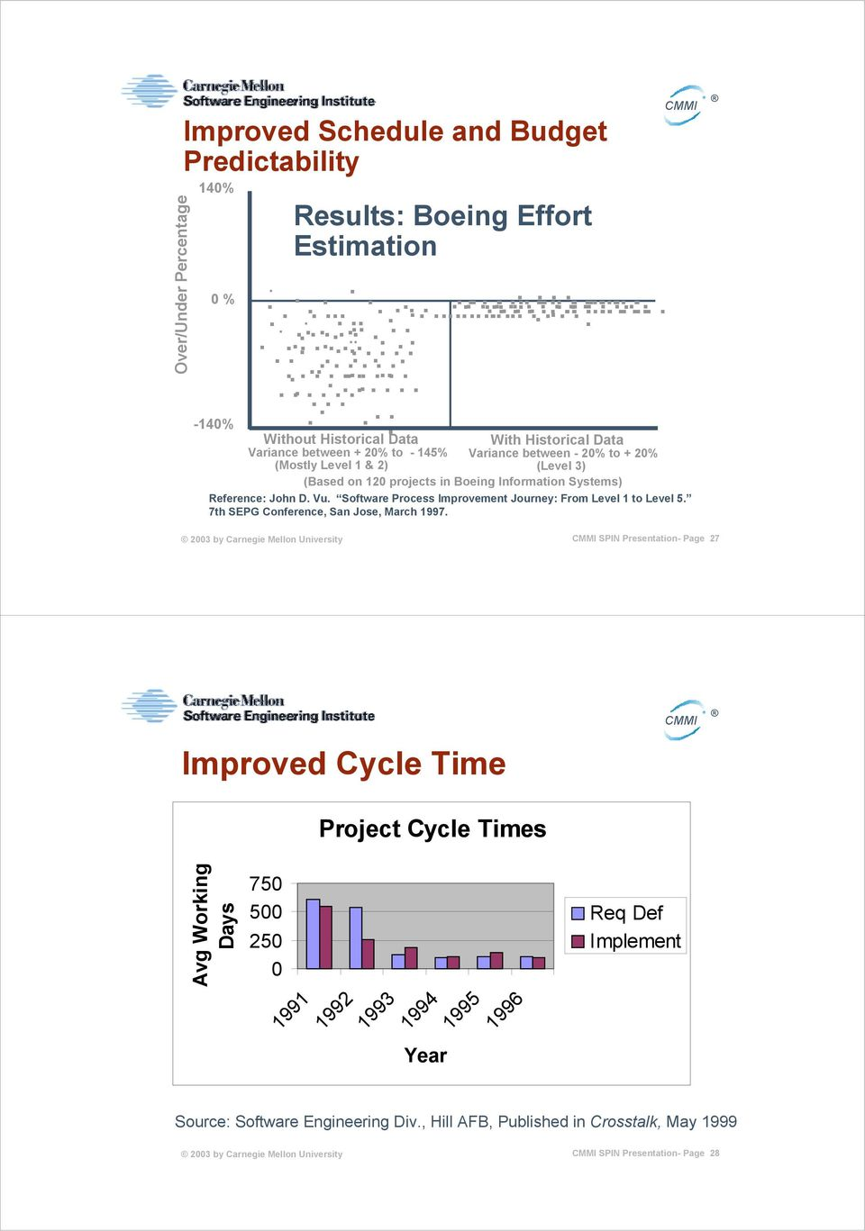 20% to + 20% (Mostly Level 1 & 2) (Level 3) (Based on 120 projects in Boeing Information Systems) Reference: John D. Vu. Software Process Improvement Journey: From Level 1 to Level 5.