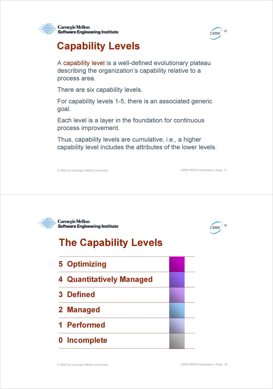 Each level is a layer in the foundation for continuous process improvement. Thus, capability levels are cumulative, i.e., a higher capability level includes the attributes of the lower levels.