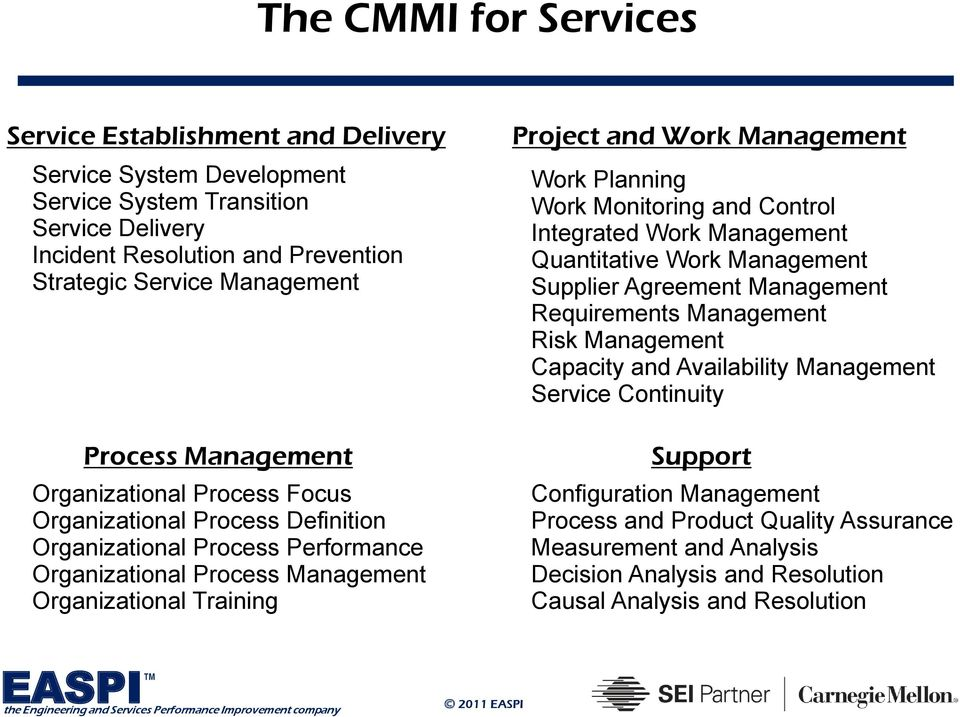 Management Work Planning Work Monitoring and Control Integrated Work Management Quantitative Work Management Supplier Agreement Management Requirements Management Risk Management Capacity and