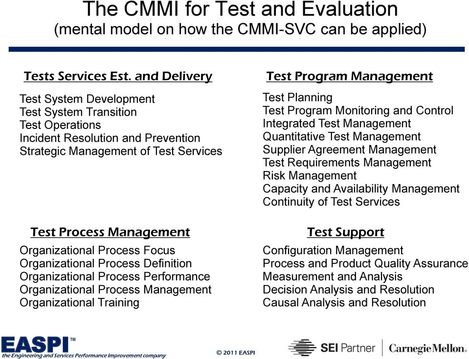 Service Management Management of Test Services Test Process Management Organizational Process Focus Organizational Process Definition Organizational Process Performance Organizational Process