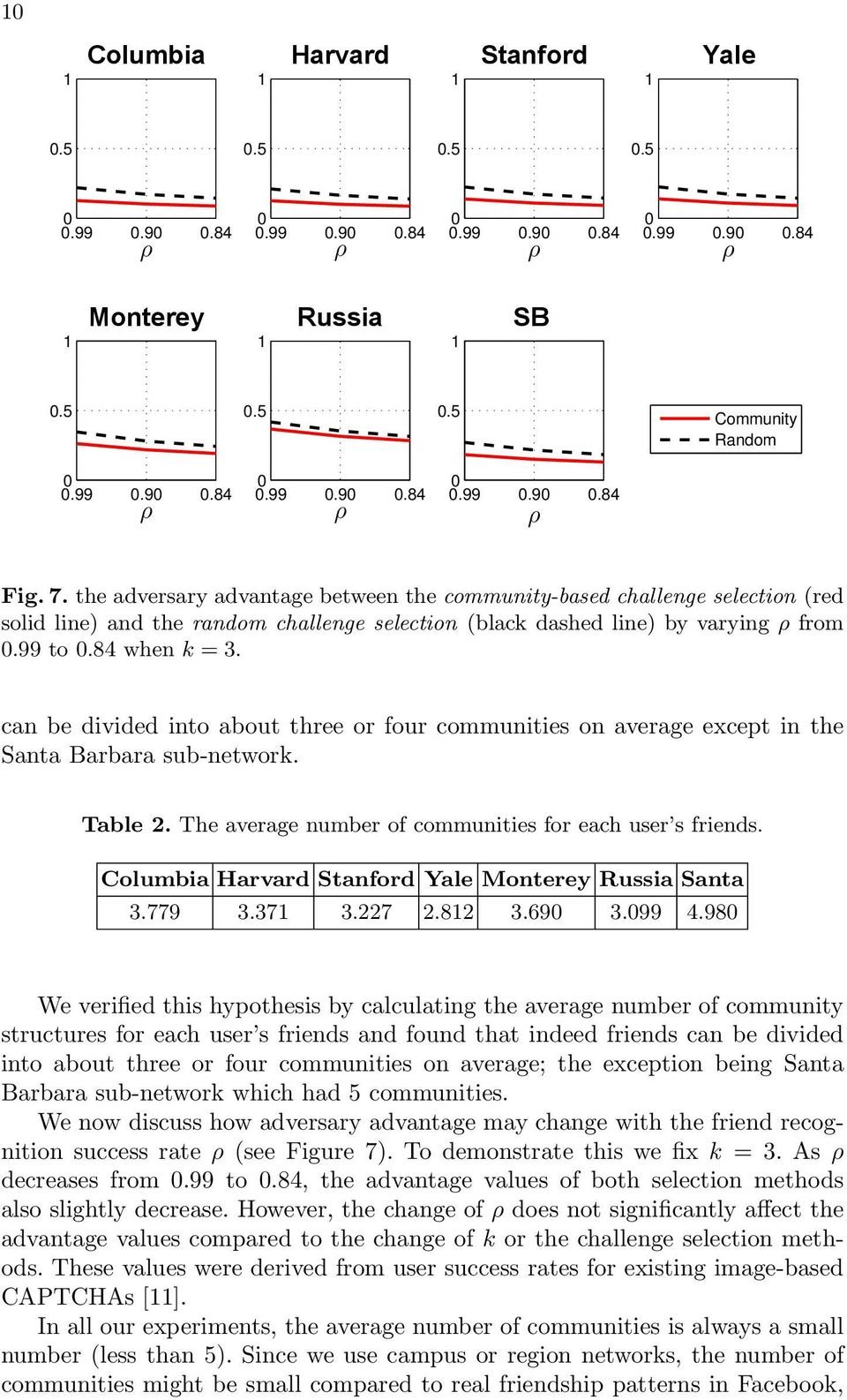 can be divided into about three or four communities on average except in the Santa Barbara sub-network. Table 2. The average number of communities for each user s friends.