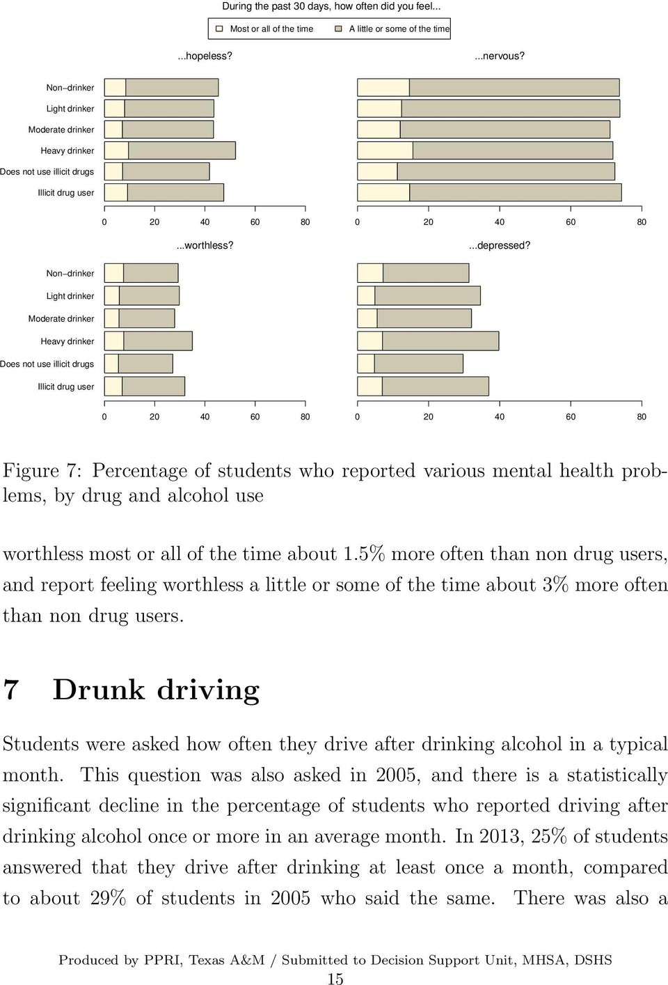 Non drinker Light drinker Moderate drinker Heavy drinker Does not use illicit drugs Illicit drug user 0 20 40 60 80 0 20 40 60 80 Figure 7: Percentage of students who reported various mental health