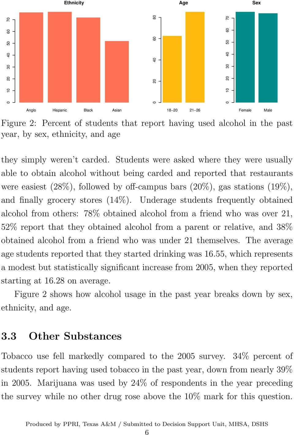 Students were asked where they were usually able to obtain alcohol without being carded and reported that restaurants were easiest (28%), followed by off-campus bars (20%), gas stations (19%), and