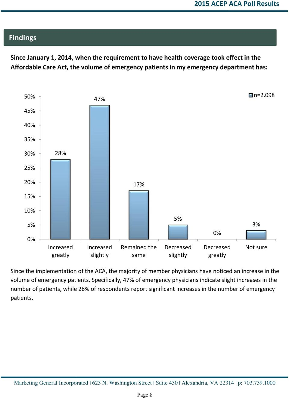 greatly 3% Since the implementation of the ACA, the majority of member physicians have noticed an increase in the volume of emergency patients.