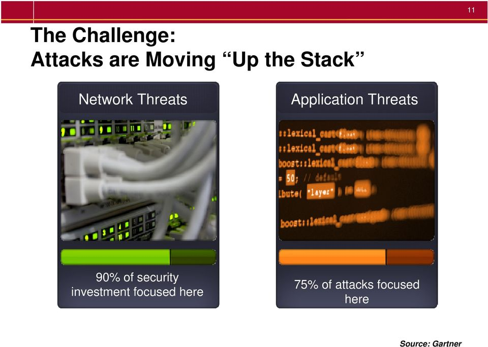 Threats 90% of security investment focused
