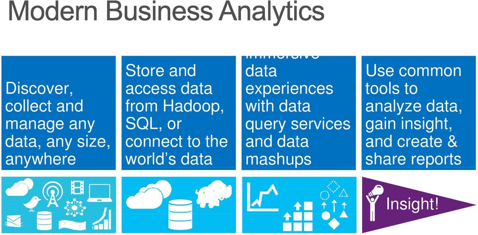 services tools to analyze data, gain insight, data, any size, anywhere
