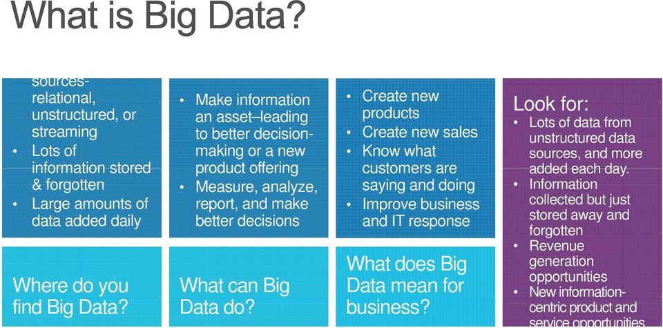 Improve business and IT response What does Big Where do you What can Big Data mean for find Big Data? Data do? business? Look for: Lots of data from unstructured data sources, and more added each day.