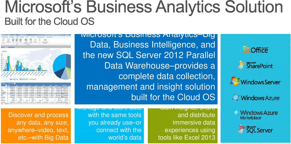 Warehouse provides a complete data collection, management and insight solution built for the Cloud OS Manage and store