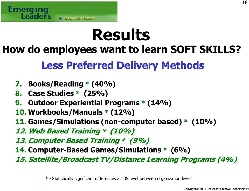 Games/Simulations (non-computer based) * (10%) 12. Web Based Training * (10%) 13. Computer Based Training * (9%) 14.