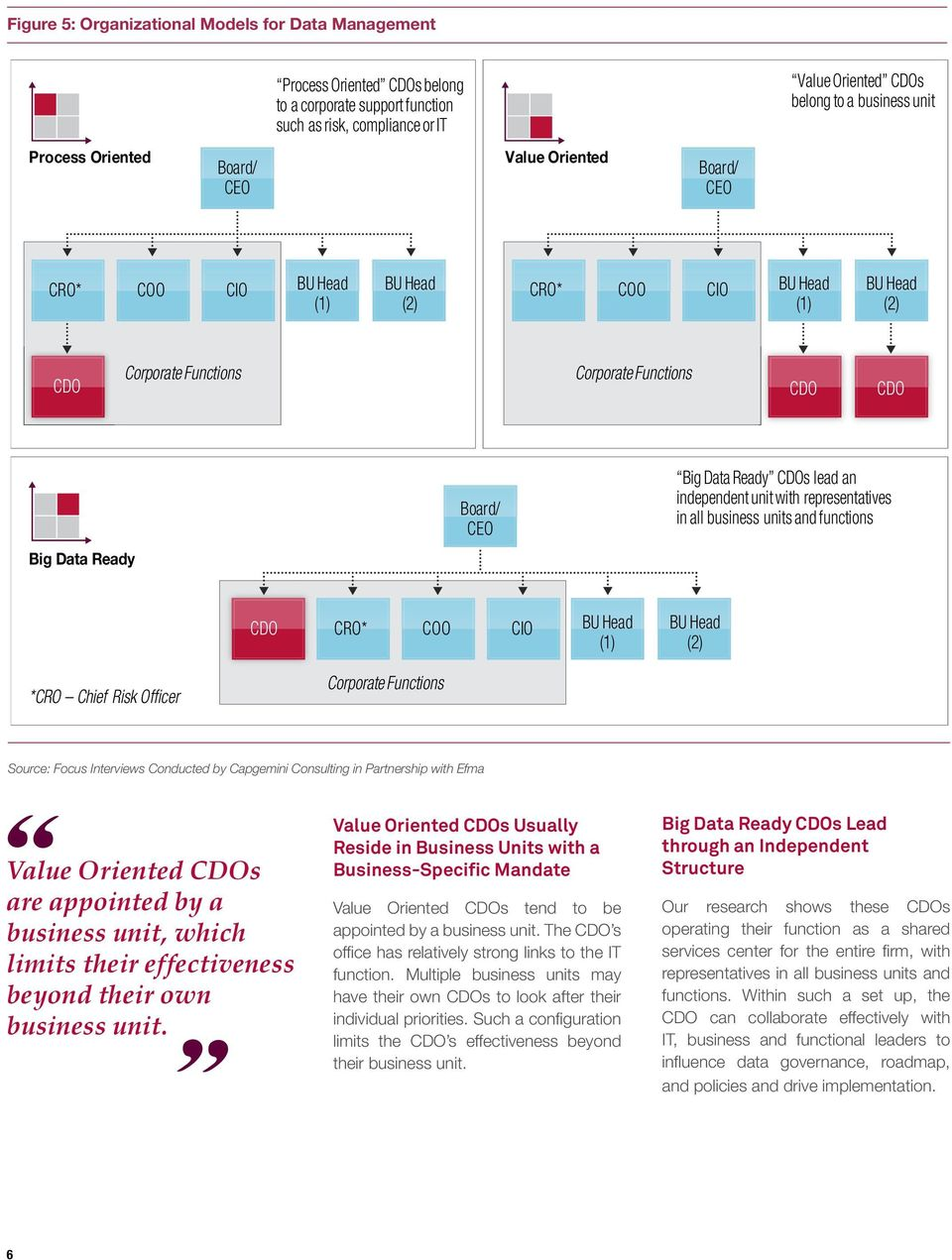 Big Data Ready CDOs lead an independent unit with representatives in all business units and functions CDO CRO* COO CIO BU Head (1) BU Head (2) *CRO Chief Risk Officer Corporate Functions Source: