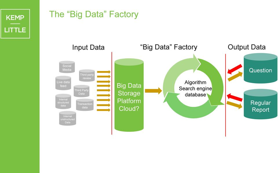Party Data Transaction data Big Data Storage Platform Cloud?