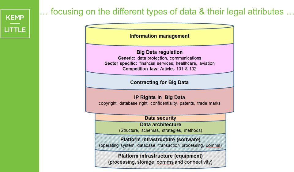 of data & their