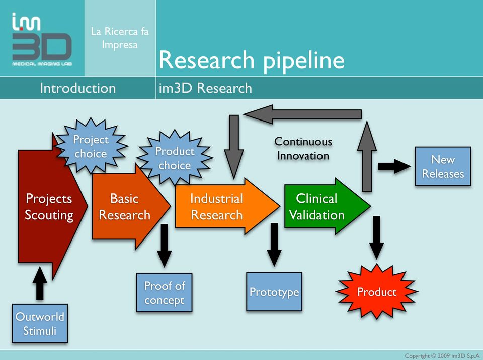 Releases Projects Scouting Basic Research Industrial Research
