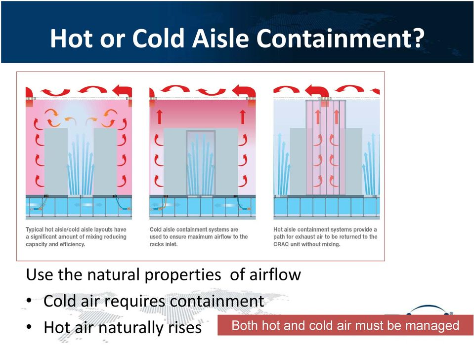 Cold air requires containment Hot air
