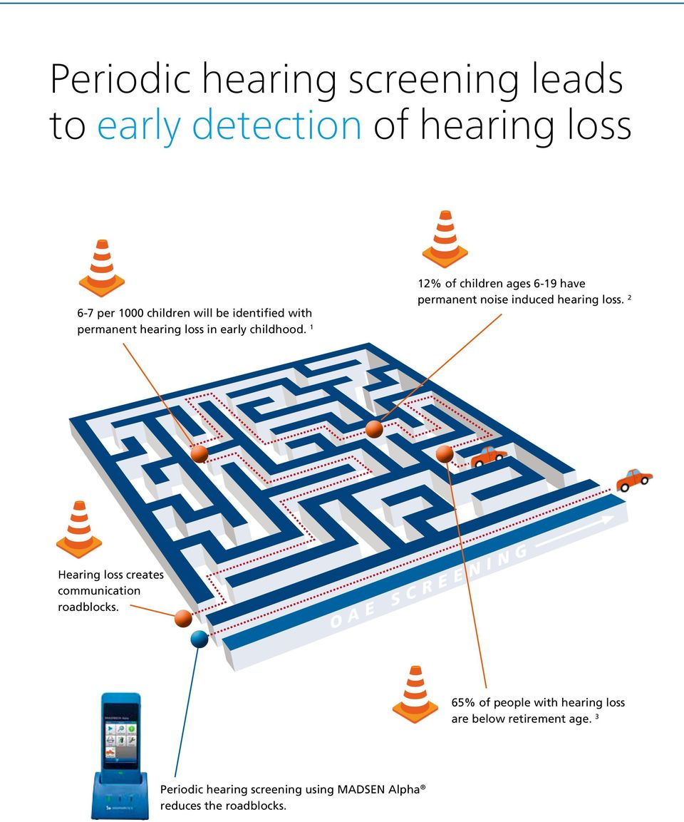 1 12% of children ages 6-19 have permanent noise induced hearing loss.