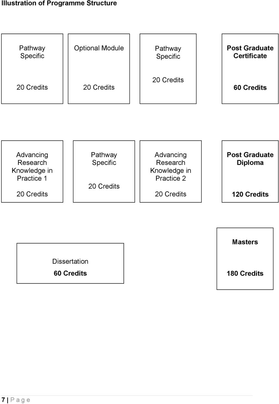 in Practice 1 20 Credits Pathway Specific 20 Credits Advancing Research Knowledge in Practice