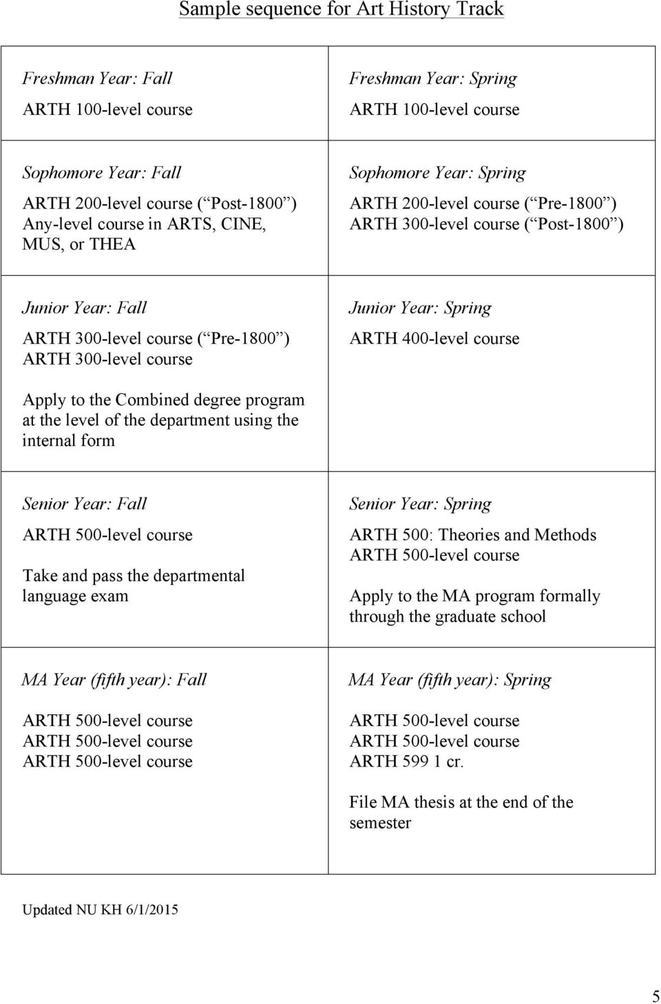 Junior Year: Spring ARTH 400-level course Apply to the Combined degree program at the level of the department using the internal form Senior Year: Fall Take and pass the departmental language exam