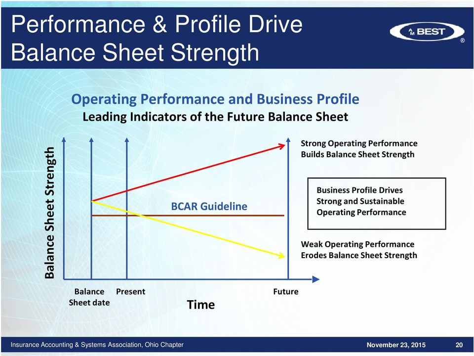 Balance Sheet Strength Business Profile Drives Strong and Sustainable Operating Performance BCAR