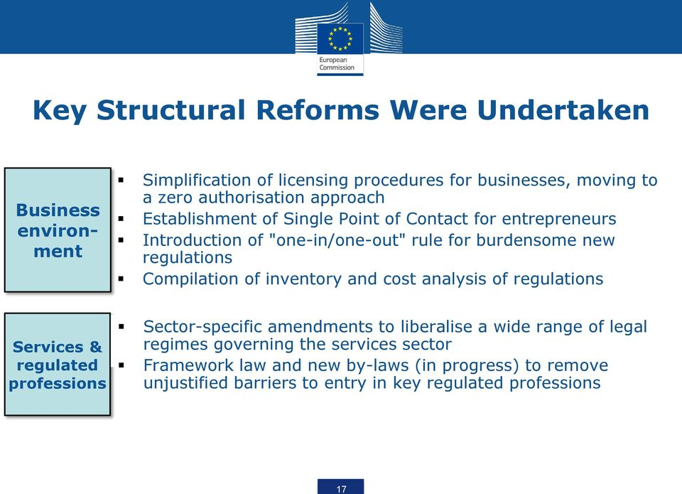 regulations Compilation of inventory and cost analysis of regulations Services & regulated professions Sector-specific amendments to liberalise a