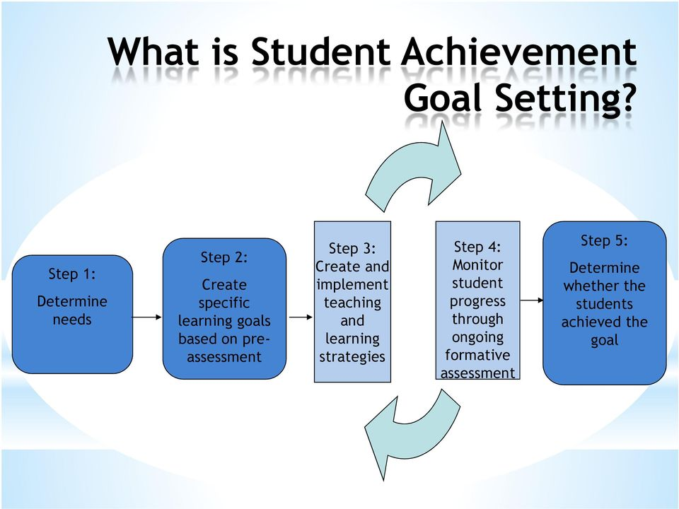 preassessment Step 3: Create and implement teaching and learning strategies