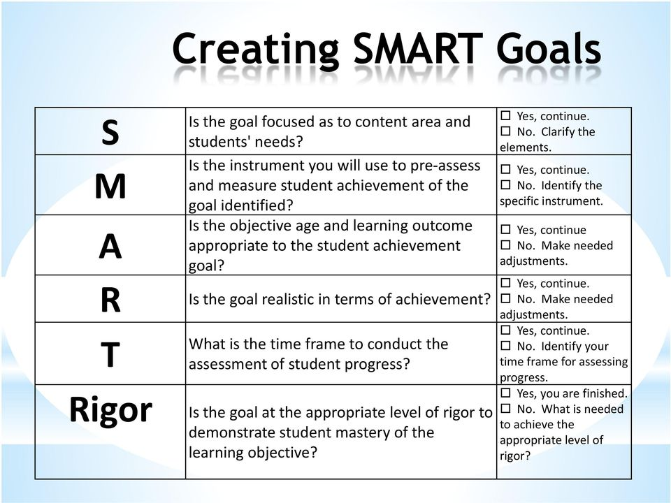 What is the time frame to conduct the assessment of student progress? Rigor Is the goal at the appropriate level of rigor to demonstrate student mastery of the learning objective? Yes, continue. No.