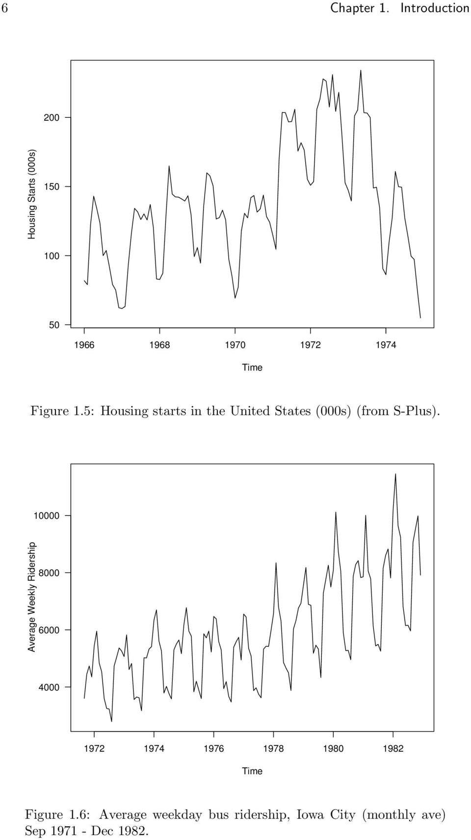 Figure 1.5: Housing starts in the United States (000s) (from S-Plus).