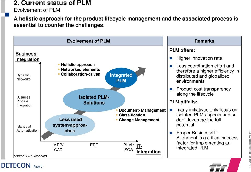 therefore a higher efficiency in distributed and globalized environments Process Integration Islands of Automatisation Source: FIR Research Page 5 Less used system/approaches MRP/ CAD Isolated PLM-