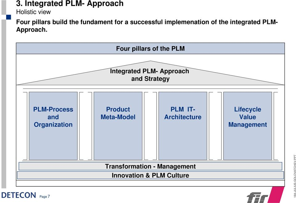 Four pillars of the PLM Integrated PLM- Approach and Strategy PLM-Process and