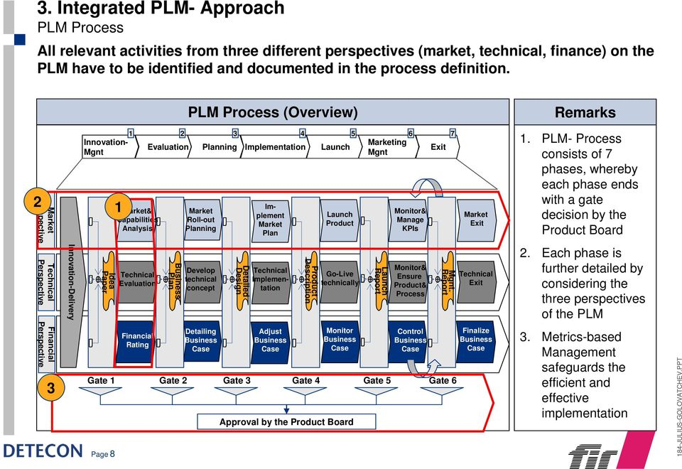 PLM Process (Overview) Remarks 2 Market Perspective Technical Perspective Financial Perspective 3 Innovation-Delivery 1 2 3 4 5 6 7 Innovation- Marketing Evaluation Planning Implementation Launch