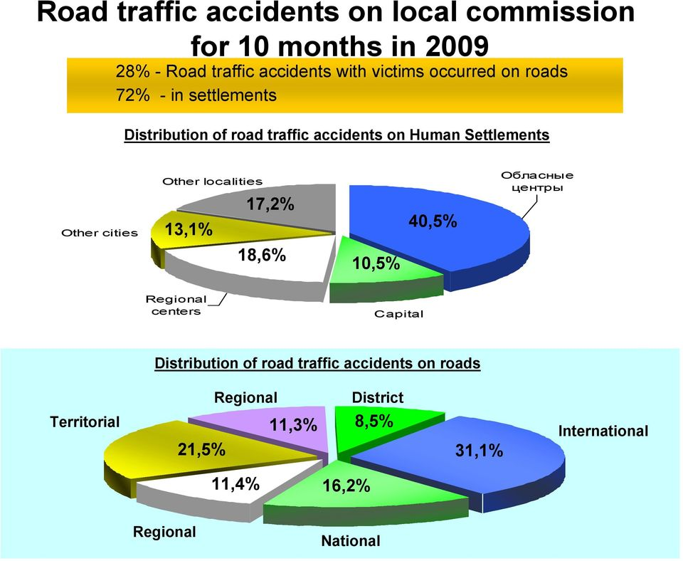 Other localities 17,2% 13,1% 18,6% 10,5% 40,5% Обласные центры Regional centers Capital Distribution of road
