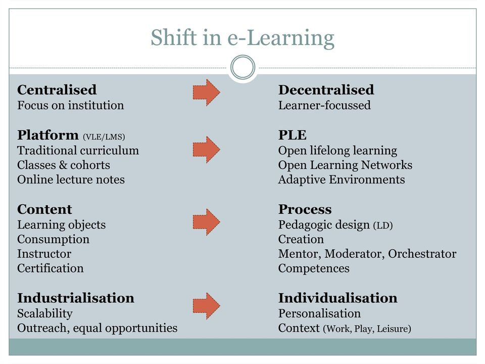 opportunities Decentralised Learner-focussed PLE Open lifelong learning Open Learning Networks Adaptive Environments Process