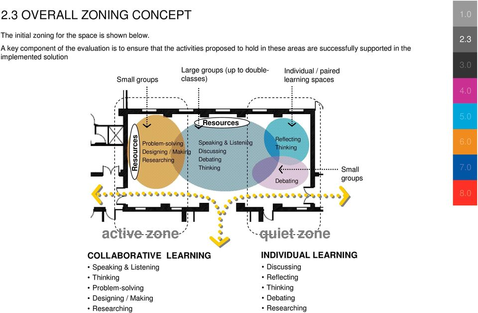 Large groups (up to doubleclasses) Individual / paired learning spaces 2.