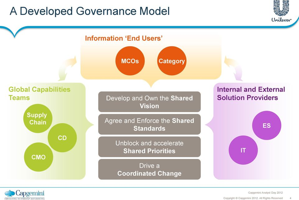 Agree and Enforce the Shared Standards Unblock and accelerate Shared