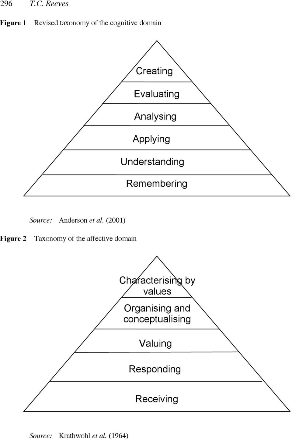 Analysing Applying Understanding Remembering Source: Anderson et al.