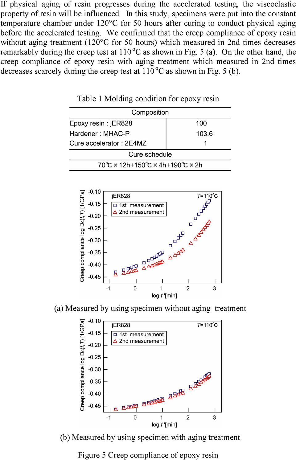 We confirmed that the creep compliance of epoxy resin without aging treatment (120 C for 50 hours) which measured in 2nd times decreases remarkably during the creep test at 110 o C as shown in Fig.