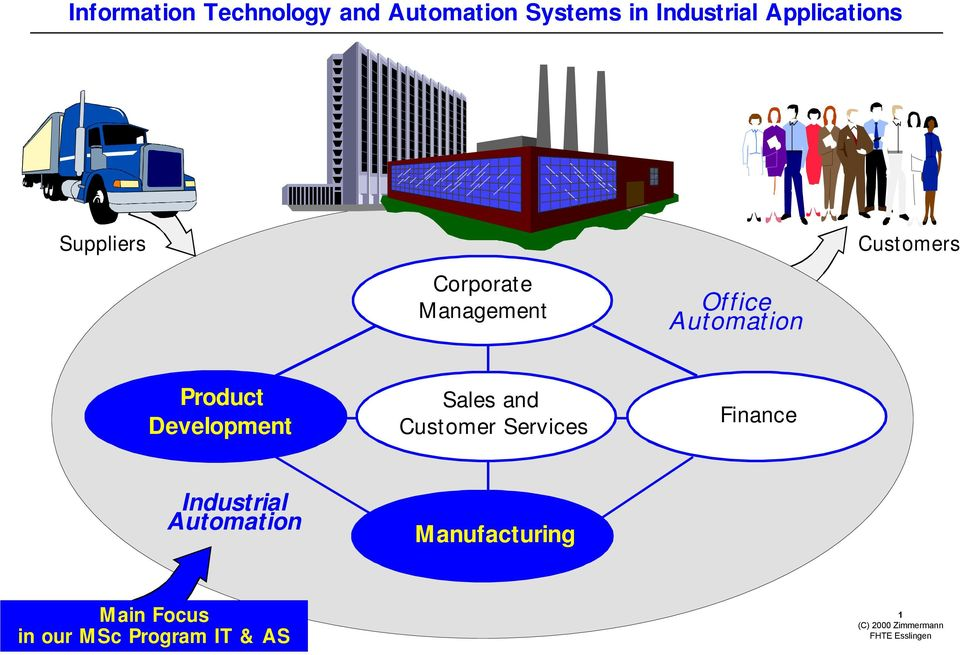 Automation Product Development Sales and Customer