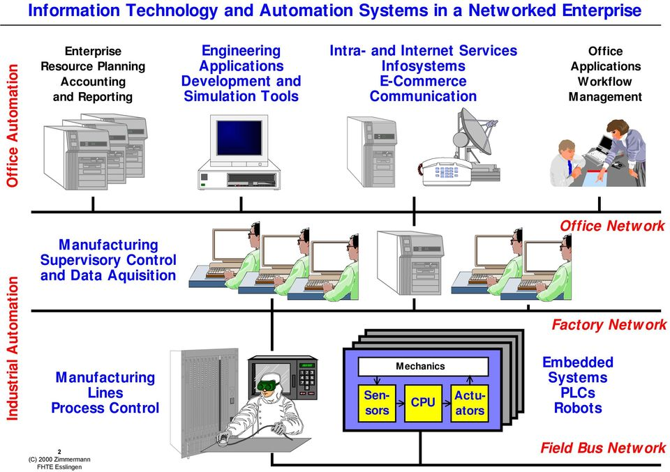 E-Commerce Office Workflow Industrial Automation Supervisory Control and Data Aquisition Lines Process