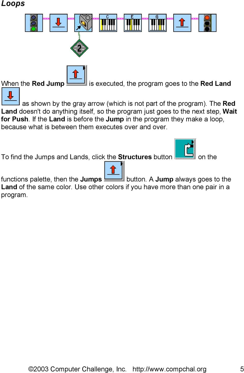 If the Land is before the Jump in the program they make a loop, because what is between them executes over and over.