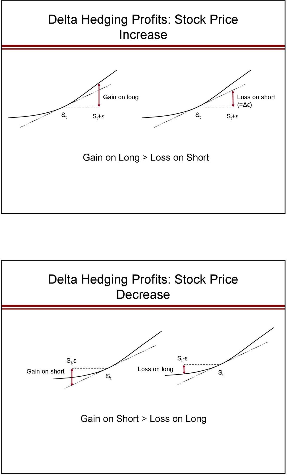 Short Delta Hedging Profits: Stock Price Decrease S t- ε Gain