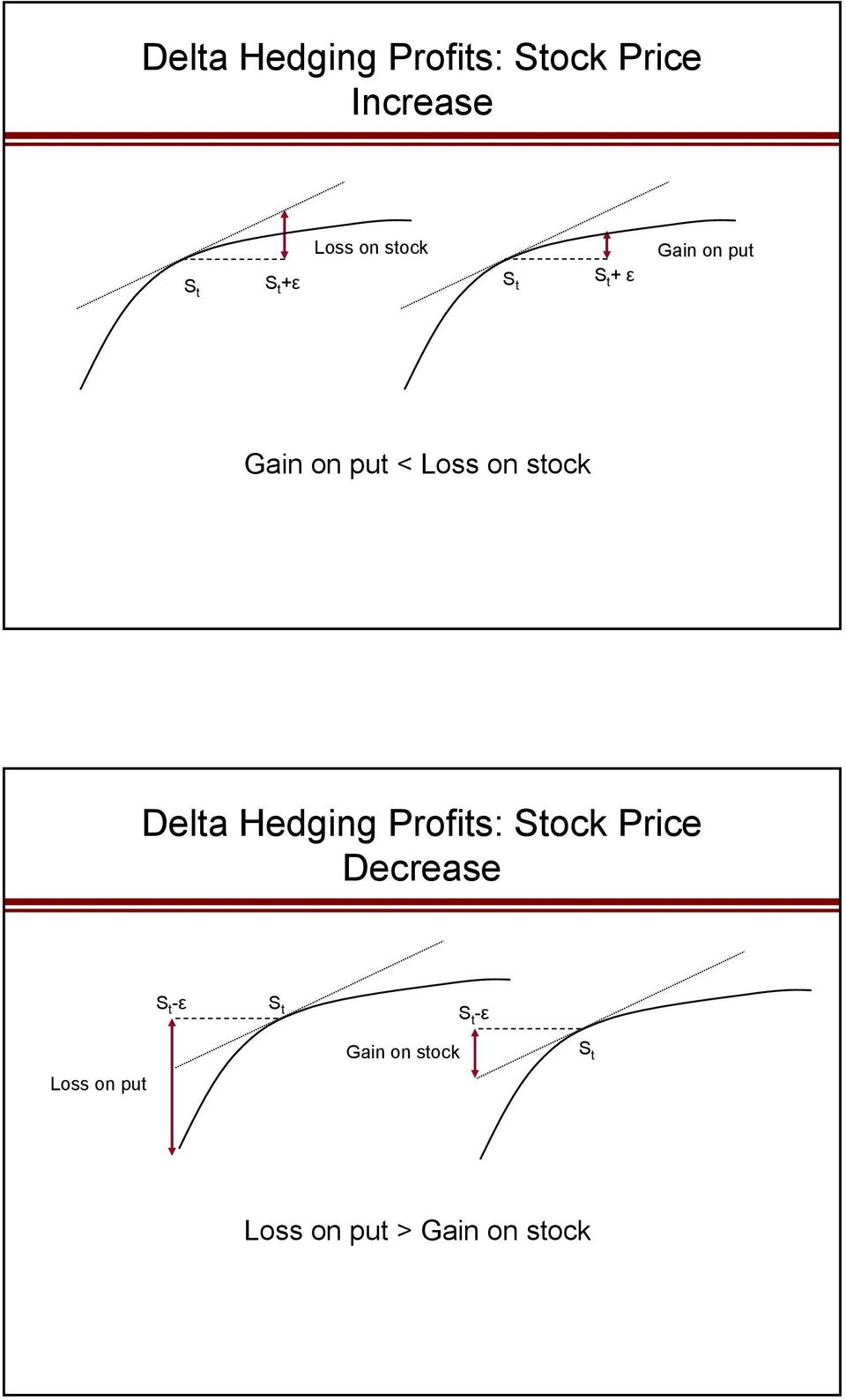 stock Delta Hedging Profits: Stock Price Decrease S t -ε S