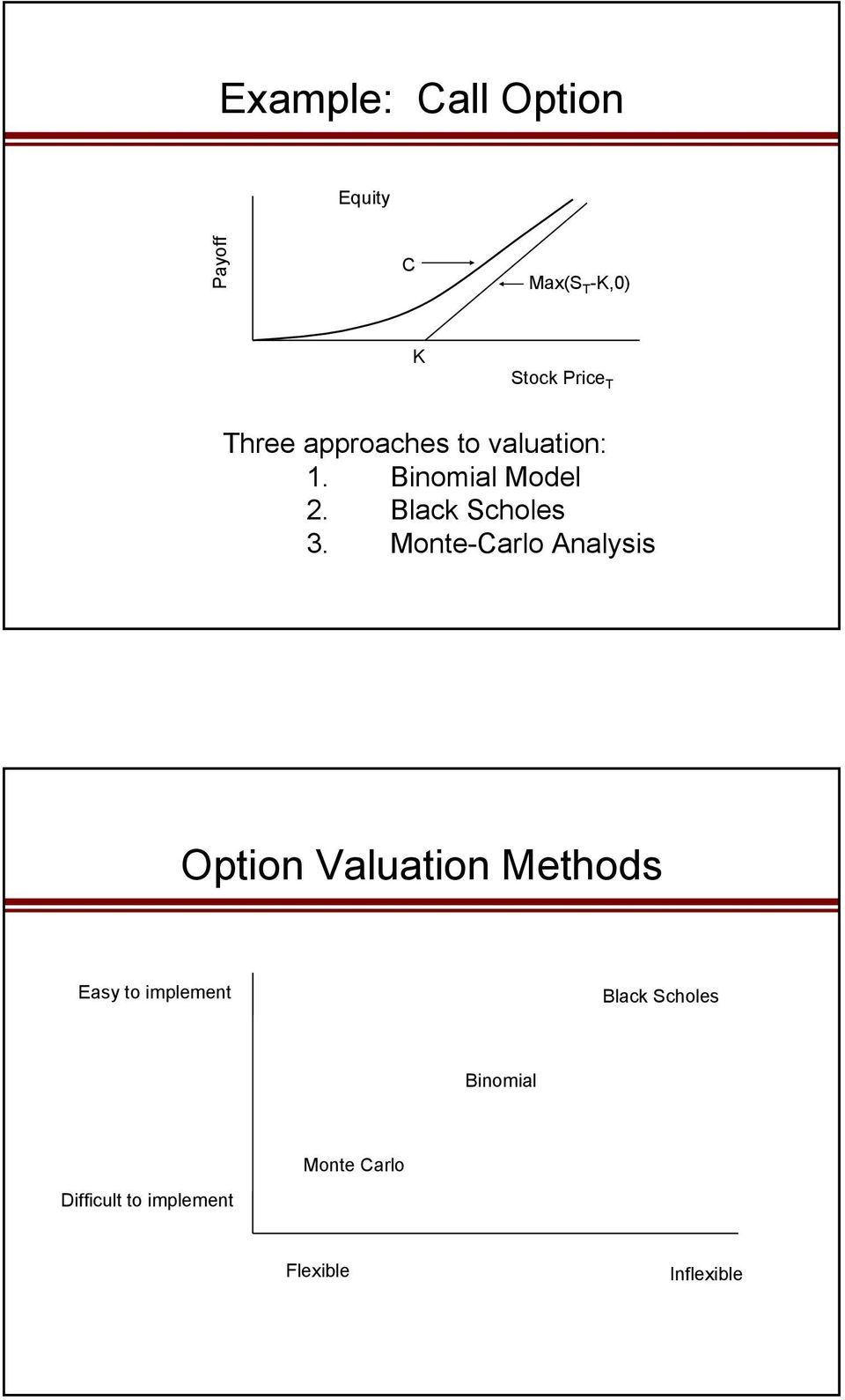 Monte-Carlo Analysis Option Valuation Methods Easy to implement