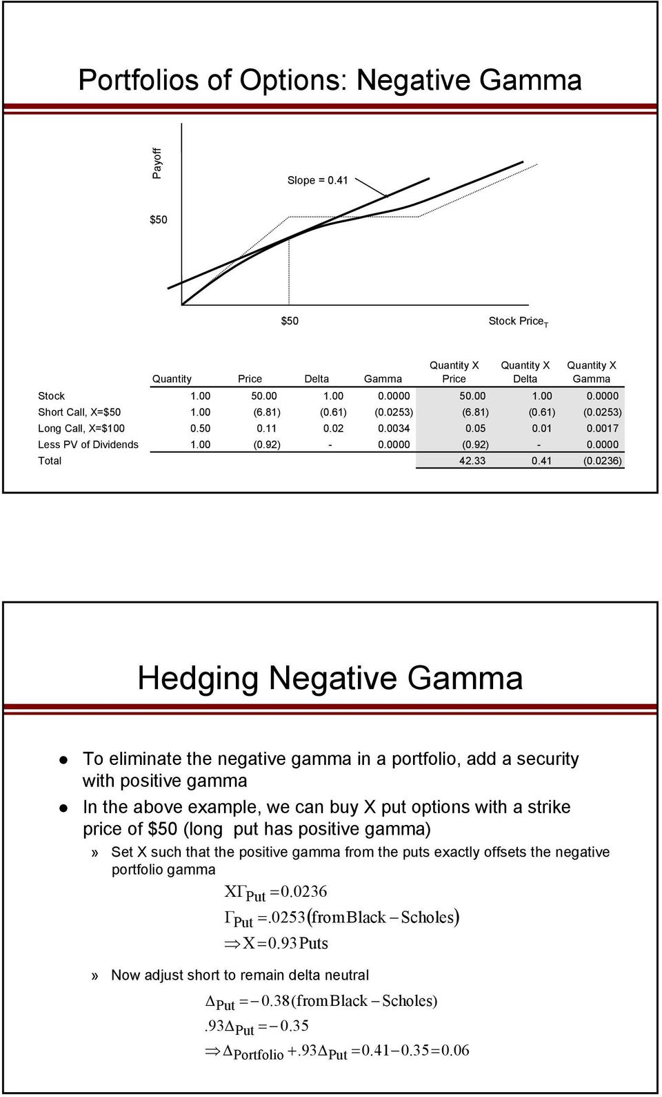 0236) Hedging Negative Gamma To eliminate the negative gamma in a portfolio, add a security with positive gamma In the above example, we can buy X put options with a strike price of $50 (long put has