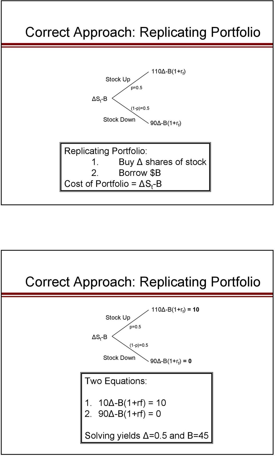Borrow $B Cost of Portfolio = S t -B Correct Approach: Replicating Portfolio Stock Up p=0.